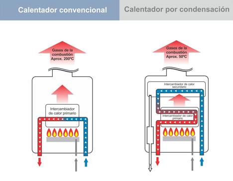 caldera convencional, condesador
